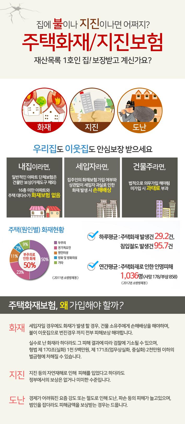 주택화재보험